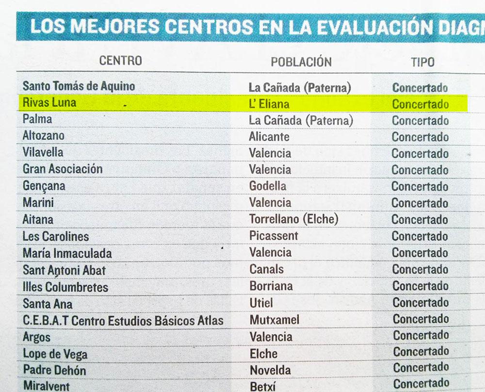 de Enseñanza - Rivas Luna segundo mejor centro de Secundaria de la CV ...