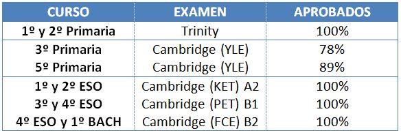 estadisticas_trinity_cambridge